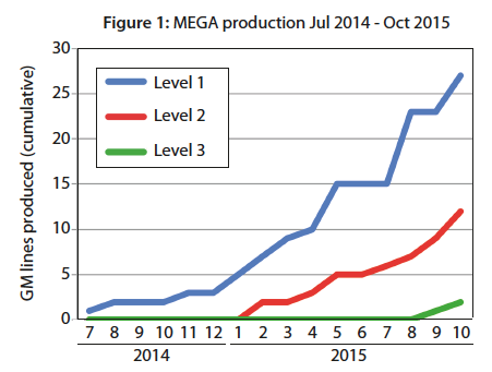 MEGA Production July 2014-October 2015